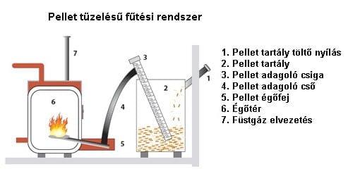 Pellet kandalló és kályha fűtési rendszer
